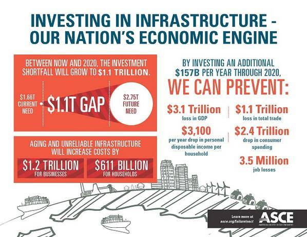 Boost Our Economy: Invest In Infrastructure